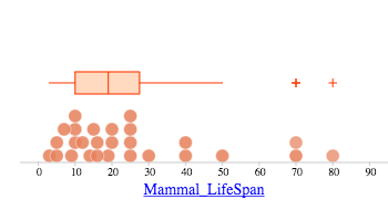 drop a numeric attribute on an axis and choose box plot from the graphs ruler menu